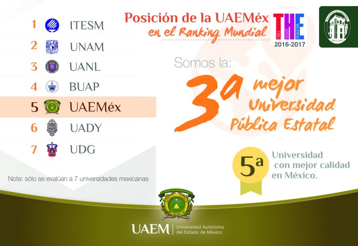 UAEM, quinta institución de educación superior con mejor calidad de México
